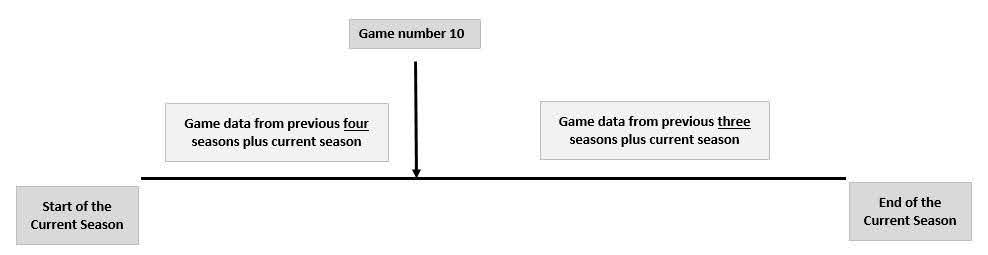 how to calculate real odds and football match probabilities data samples